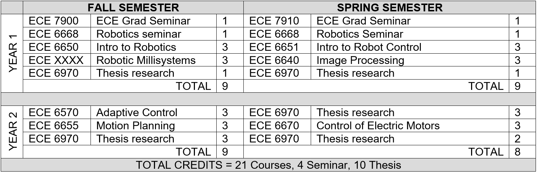 ECE Robotics MS Example