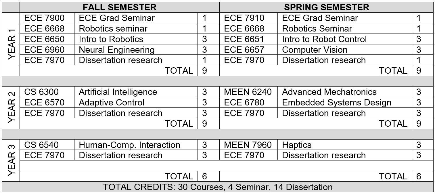 ECE Robotics PhD Example